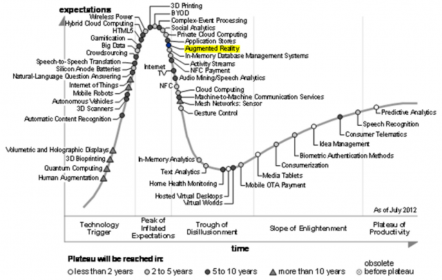 Gartner Hype Cycle – 2012 Emerging Technologies