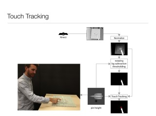 touch tracking