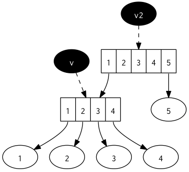 Structural sharing in persistent datastructures