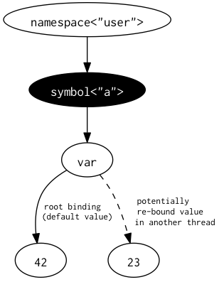 Clojure Vars explained